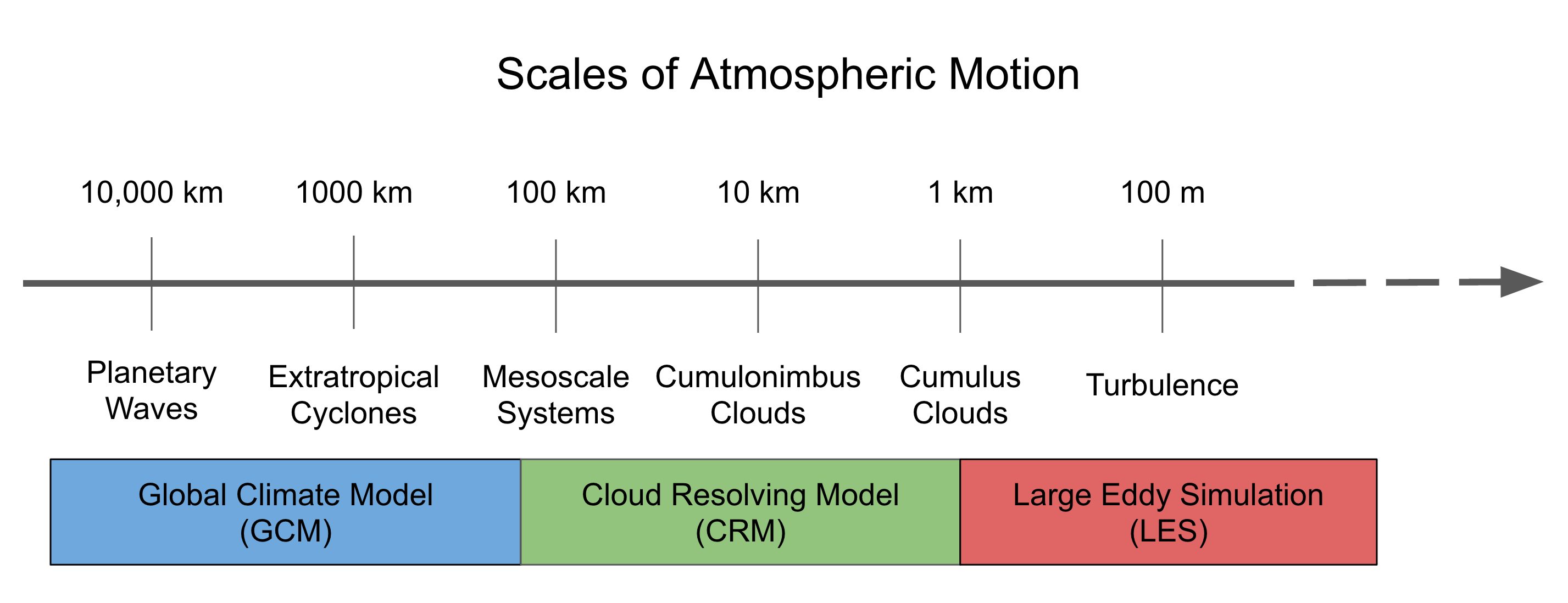 atmospheric scales of motion